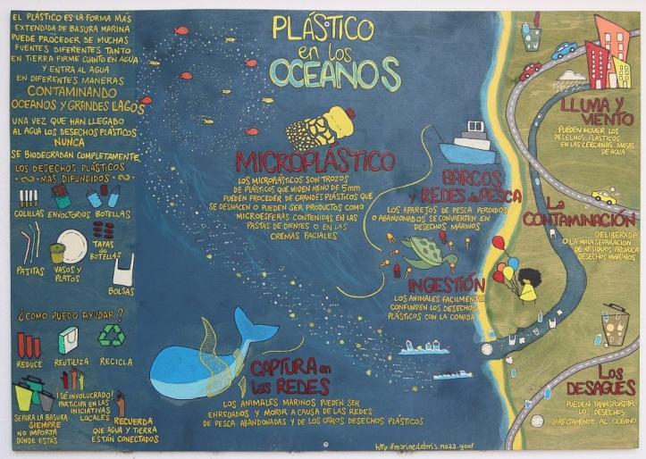 Restaurante Sin Plásticos